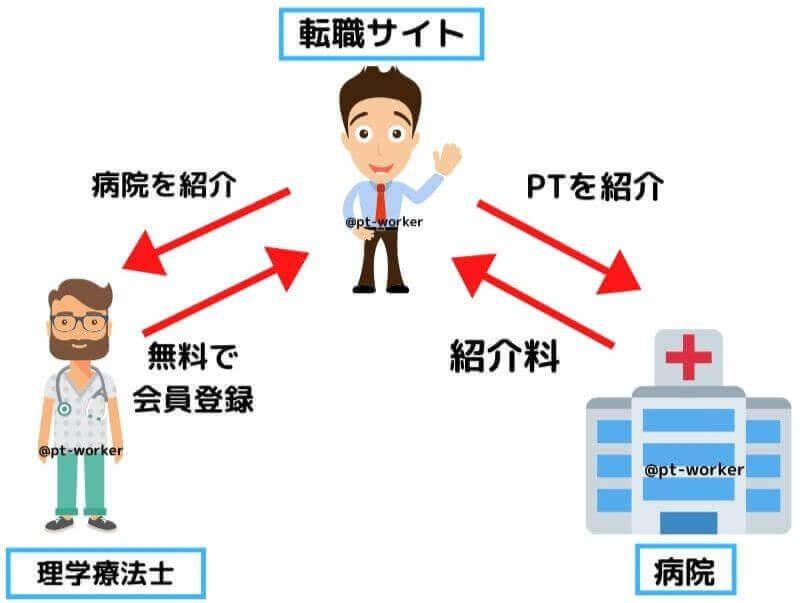 理学療法士の転職サイトの仕組み